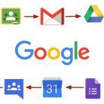Activación de la cuenta de correo y PNTE Apps